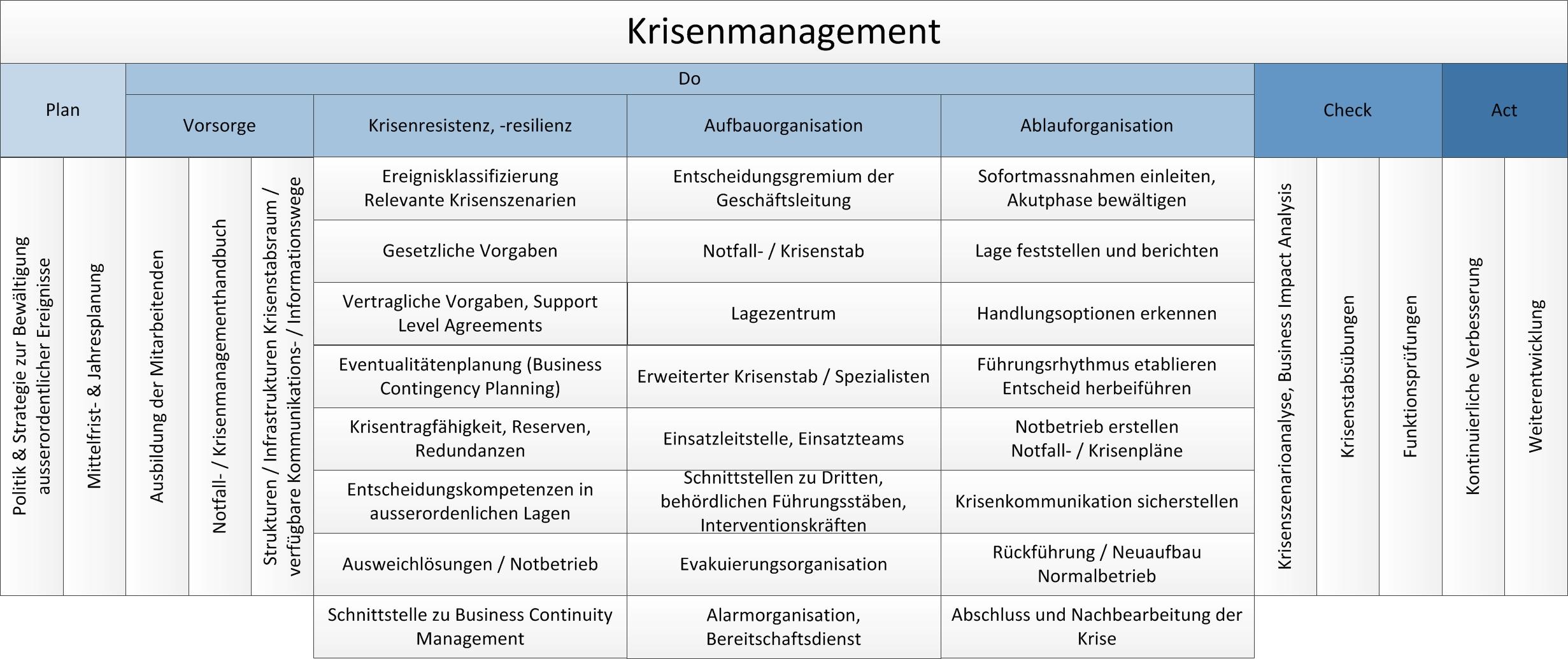 Krisenmanagement, Notfallmanagement, Ereignismanagement, Krisenstab